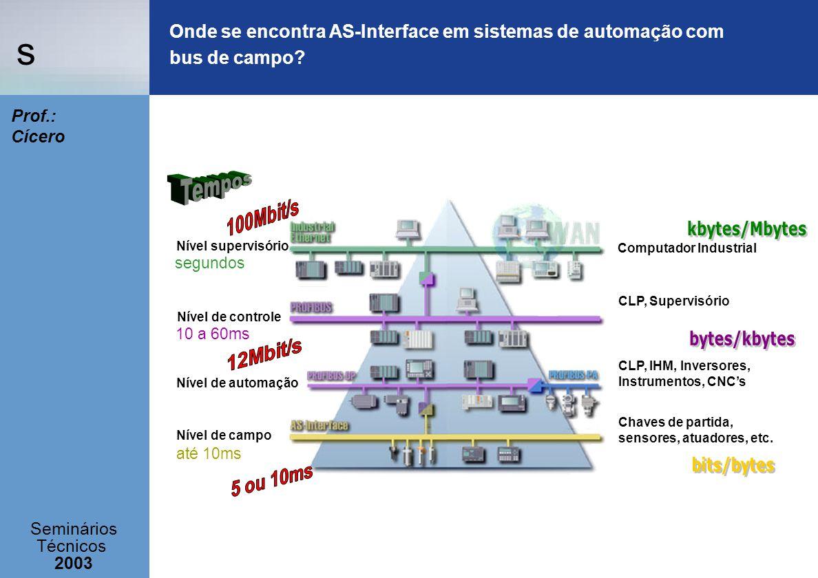 s Seminários Técnicos 2003 Prof.: Cícero Nível supervisório Nível de campo Nível de controle Nível de automação Computador Industrial CLP, Supervisóri