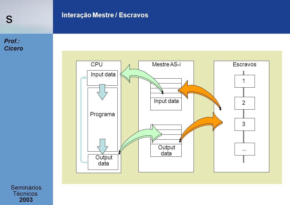s Seminários Técnicos 2003 Prof.: Cícero Interação Mestre / Escravos Input data Output data EscravosMestre AS-i Programa Input data Output data CPU 1