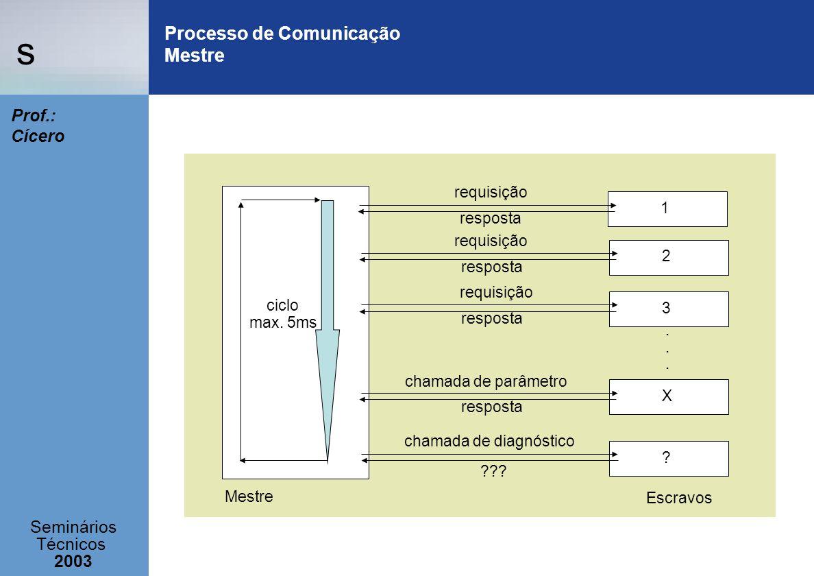 s Seminários Técnicos 2003 Prof.: Cícero Processo de Comunicação Mestre requisição 1 resposta requisição 2 resposta requisição 3 resposta...... chamad