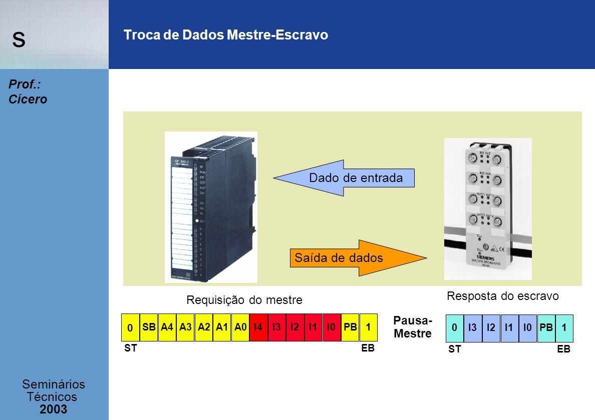 s Seminários Técnicos 2003 Prof.: Cícero Pausa- Mestre 0I1I3I2I0PB1 EBST 0 A3PB1SBA4I3I0I2I1A2I4A1A0 STEB Troca de Dados Mestre-Escravo Dado de entrad