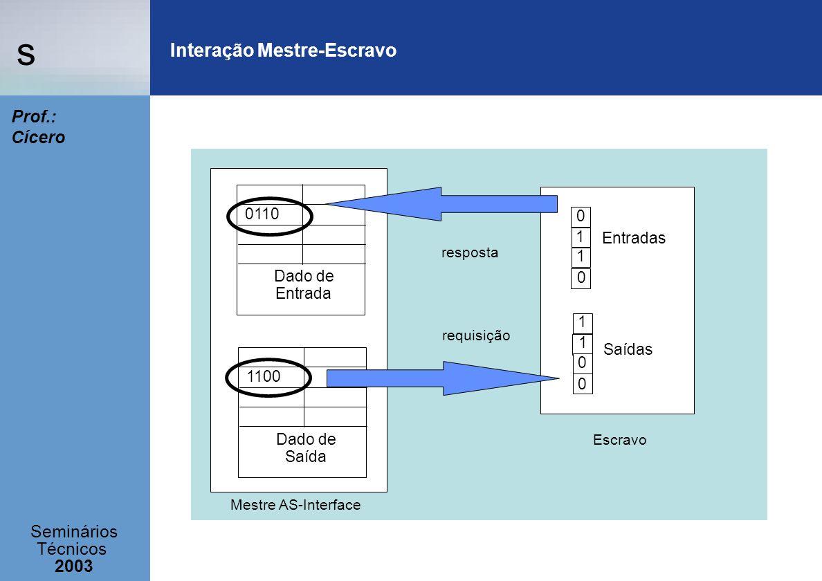 s Seminários Técnicos 2003 Prof.: Cícero Interação Mestre-Escravo Escravo Mestre AS-Interface Dado de Saída 1100 Dado de Entrada 0110 0 1 1 0 0 1 1 0