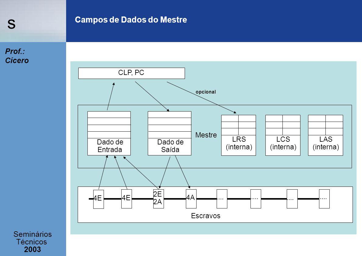 s Seminários Técnicos 2003 Prof.: Cícero Campos de Dados do Mestre LCS (interna) LAS (interna) LRS (interna) Dado de Entrada Dado de Saída CLP, PC opc