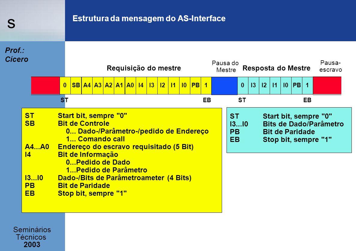 s Seminários Técnicos 2003 Prof.: Cícero Estrutura da mensagem do AS-Interface 0A3PB1SBA4I3I0I2I1A2I4A1A00I1I3I2I0PB1 Requisição do mestre Pausa do Me