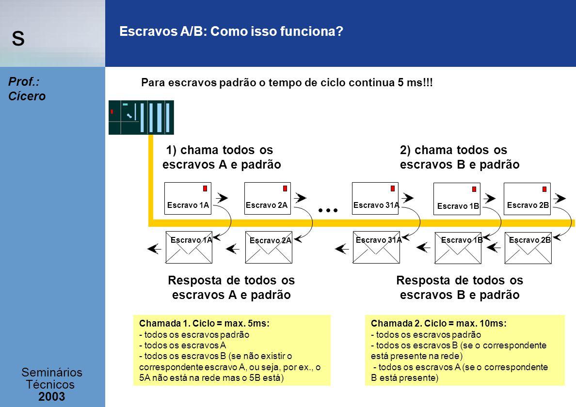 s Seminários Técnicos 2003 Prof.: Cícero Escravos A/B: Como isso funciona? 1) chama todos os escravos A e padrão Escravo 1A Escravo 2AEscravo 31A Escr
