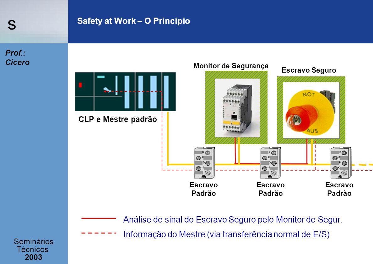 s Seminários Técnicos 2003 Prof.: Cícero Safety at Work – O Princípio Análise de sinal do Escravo Seguro pelo Monitor de Segur. Informação do Mestre (