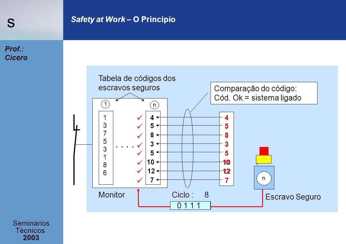 s Seminários Técnicos 2003 Prof.: Cícero Safety at Work – O Princípio Escravo Seguro 1375318613753186..... Monitor 1 4 n Tabela de códigos dos escravo