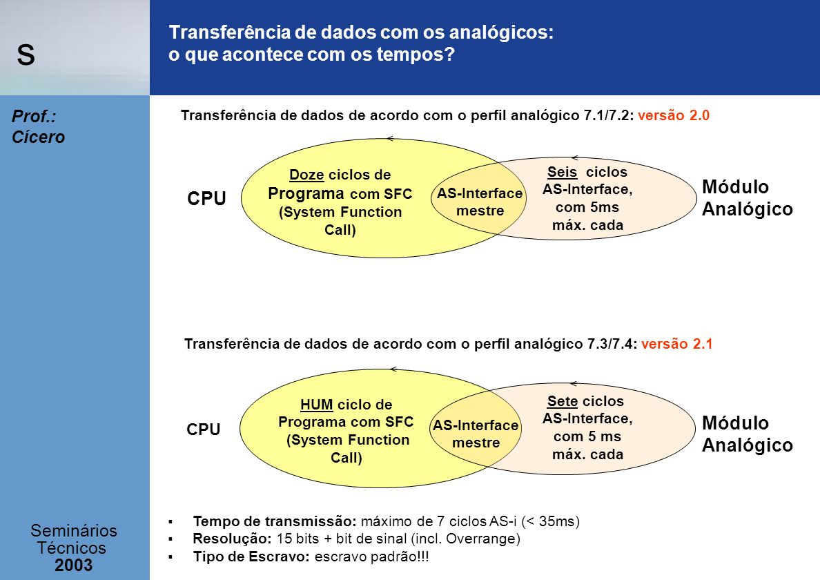 s Seminários Técnicos 2003 Prof.: Cícero Módulo Analógico AS-Interface mestre Doze ciclos de Programa com SFC (System Function Call) Seis ciclos AS-In