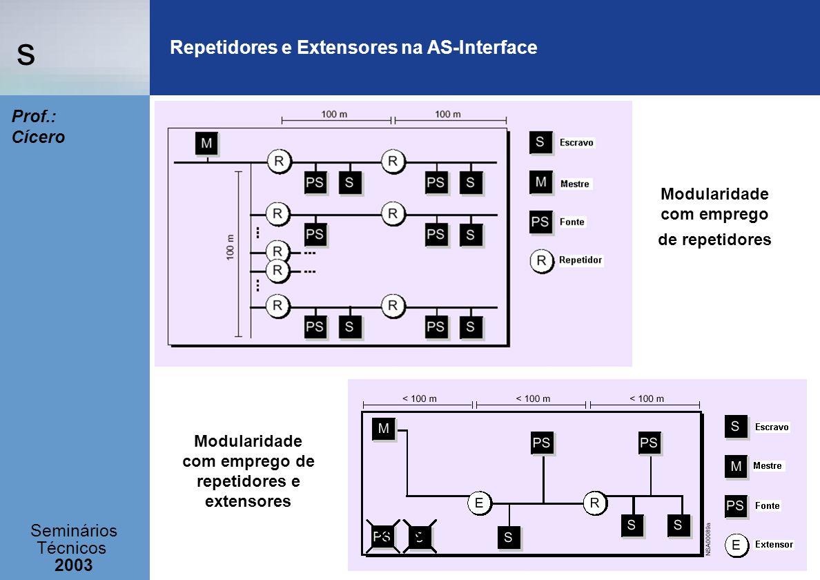 s Seminários Técnicos 2003 Prof.: Cícero Repetidores e Extensores na AS-Interface Modularidade com emprego de repetidores Modularidade com emprego de