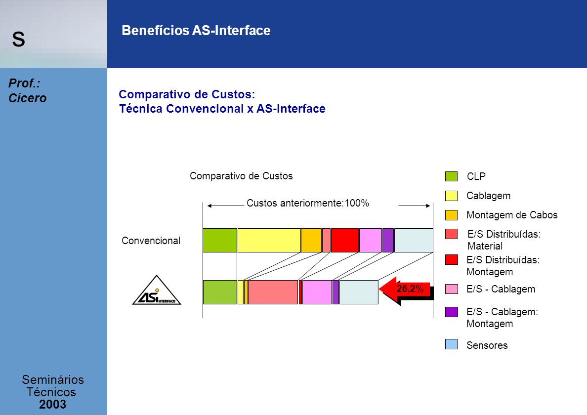 s Seminários Técnicos 2003 Prof.: Cícero Benefícios AS-Interface Custos anteriormente:100% 26,2% Comparativo de Custos CLP Cablagem Montagem de Cabos