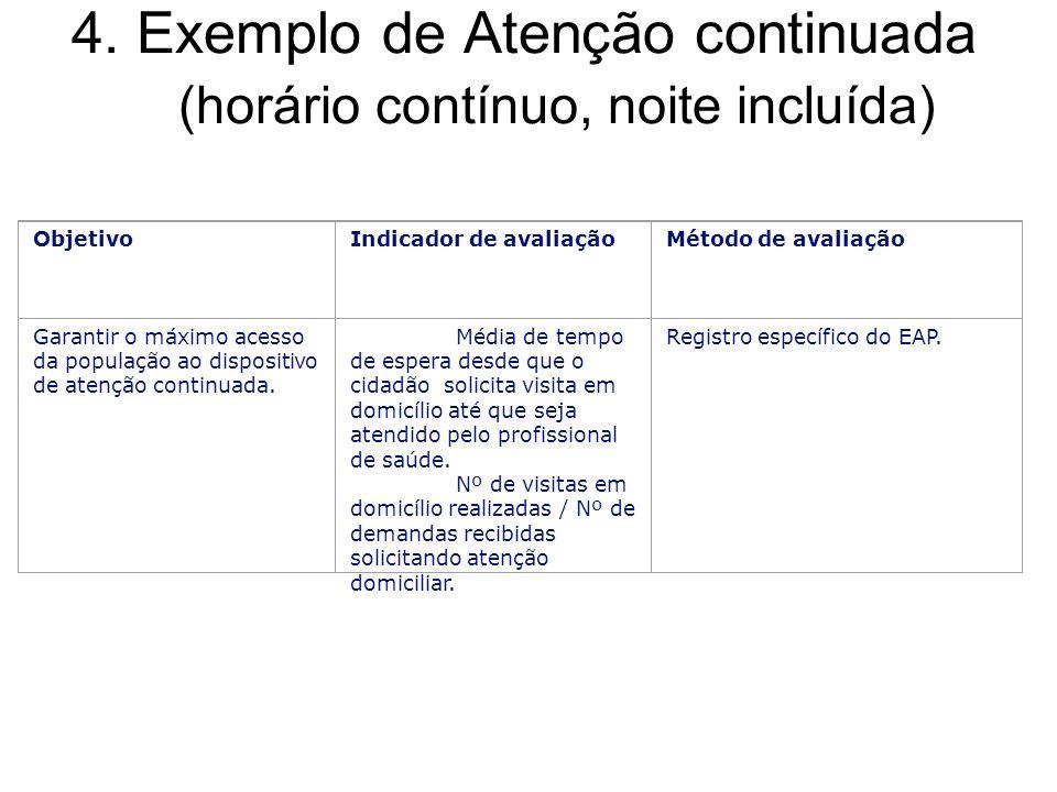 4. Exemplo de Atenção continuada (horário contínuo, noite incluída) ObjetivoIndicador de avaliaçãoMétodo de avaliação Garantir o máximo acesso da popu