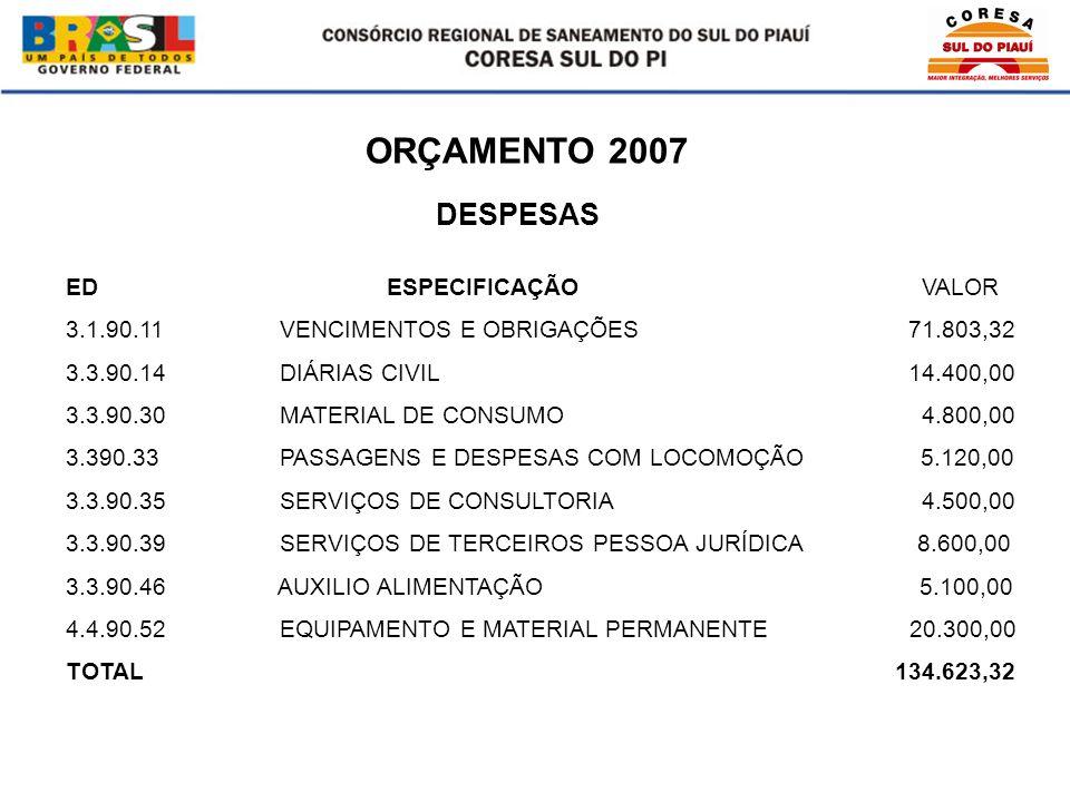 ORÇAMENTO 2007 EDESPECIFICAÇÃOVALOR 3.1.90.11VENCIMENTOS E OBRIGAÇÕES 71.803,32 3.3.90.14DIÁRIAS CIVIL 14.400,00 3.3.90.30MATERIAL DE CONSUMO 4.800,00 3.390.33PASSAGENS E DESPESAS COM LOCOMOÇÃO 5.120,00 3.3.90.35SERVIÇOS DE CONSULTORIA 4.500,00 3.3.90.39SERVIÇOS DE TERCEIROS PESSOA JURÍDICA 8.600,00 3.3.90.46 AUXILIO ALIMENTAÇÃO 5.100,00 4.4.90.52EQUIPAMENTO E MATERIAL PERMANENTE 20.300,00 TOTAL 134.623,32 DESPESAS