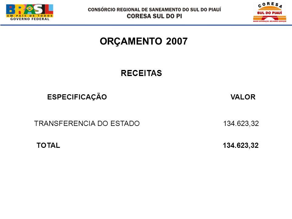 ORÇAMENTO 2007 ESPECIFICAÇÃO VALOR TRANSFERENCIA DO ESTADO 134.623,32 TOTAL 134.623,32 RECEITAS