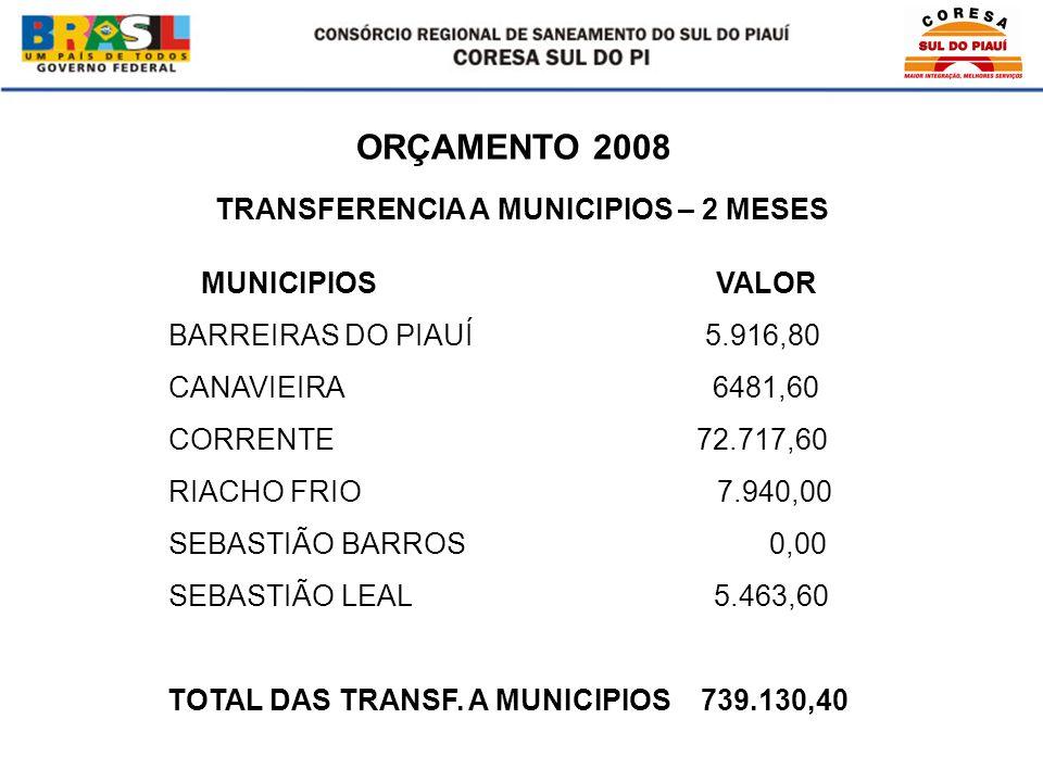 ORÇAMENTO 2008 MUNICIPIOS VALOR BARREIRAS DO PIAUÍ 5.916,80 CANAVIEIRA 6481,60 CORRENTE 72.717,60 RIACHO FRIO 7.940,00 SEBASTIÃO BARROS 0,00 SEBASTIÃO LEAL 5.463,60 TOTAL DAS TRANSF.