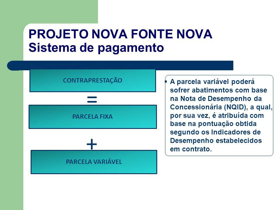 CONTRAPRESTAÇÃO = PARCELA FIXA PARCELA VARIÁVEL + A parcela variável poderá sofrer abatimentos com base na Nota de Desempenho da Concessionária (NQID), a qual, por sua vez, é atribuída com base na pontuação obtida segundo os Indicadores de Desempenho estabelecidos em contrato.