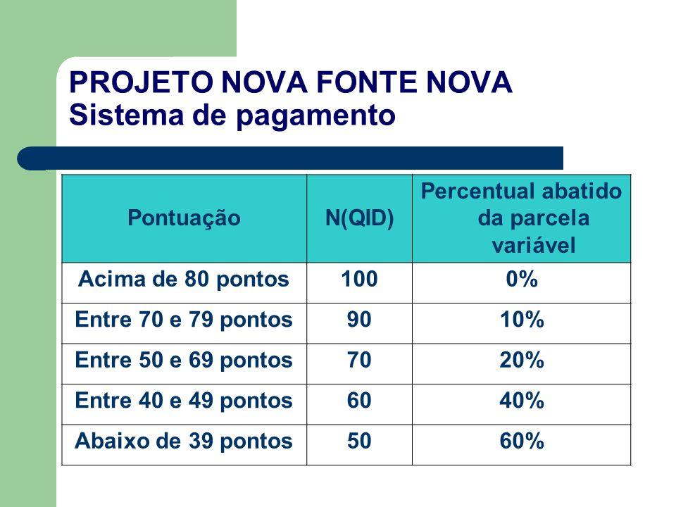PontuaçãoN(QID) Percentual abatido da parcela variável Acima de 80 pontos1000% Entre 70 e 79 pontos9010% Entre 50 e 69 pontos7020% Entre 40 e 49 pontos6040% Abaixo de 39 pontos5060%
