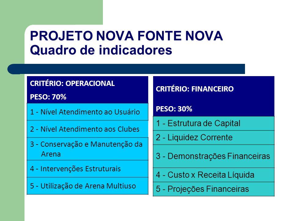 PROJETO NOVA FONTE NOVA Quadro de indicadores CRITÉRIO: OPERACIONAL PESO: 70% 1 - Nível Atendimento ao Usuário 2 - Nível Atendimento aos Clubes 3 - Conservação e Manutenção da Arena 4 - Intervenções Estruturais 5 - Utilização de Arena Multiuso CRITÉRIO: FINANCEIRO PESO: 30% 1 - Estrutura de Capital 2 - Liquidez Corrente 3 - Demonstrações Financeiras 4 - Custo x Receita Líquida 5 - Projeções Financeiras