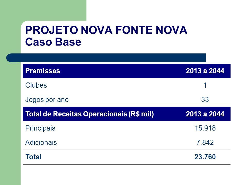 PROJETO NOVA FONTE NOVA Caso Base Premissas2013 a 2044 Clubes1 Jogos por ano33 Total de Receitas Operacionais (R$ mil)2013 a 2044 Principais15.918 Adicionais7.842 Total23.760