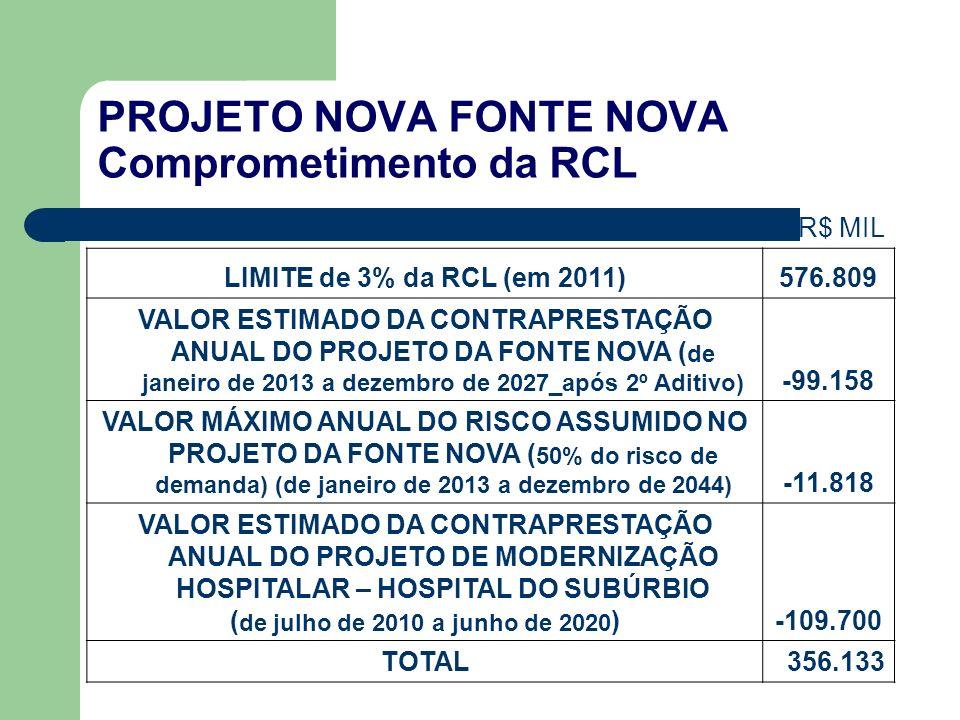 PROJETO NOVA FONTE NOVA Comprometimento da RCL R$ MIL LIMITE de 3% da RCL (em 2011)576.809 VALOR ESTIMADO DA CONTRAPRESTAÇÃO ANUAL DO PROJETO DA FONTE NOVA ( de janeiro de 2013 a dezembro de 2027_após 2º Aditivo) -99.158 VALOR MÁXIMO ANUAL DO RISCO ASSUMIDO NO PROJETO DA FONTE NOVA ( 50% do risco de demanda) (de janeiro de 2013 a dezembro de 2044) -11.818 VALOR ESTIMADO DA CONTRAPRESTAÇÃO ANUAL DO PROJETO DE MODERNIZAÇÃO HOSPITALAR – HOSPITAL DO SUBÚRBIO ( de julho de 2010 a junho de 2020 )-109.700 TOTAL356.133