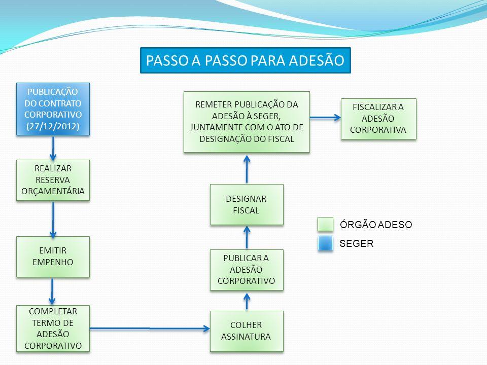 PUBLICAÇÃO DO CONTRATO CORPORATIVO (27/12/2012) REALIZAR RESERVA ORÇAMENTÁRIA EMITIR EMPENHO COMPLETAR TERMO DE ADESÃO CORPORATIVO COLHER ASSINATURA P