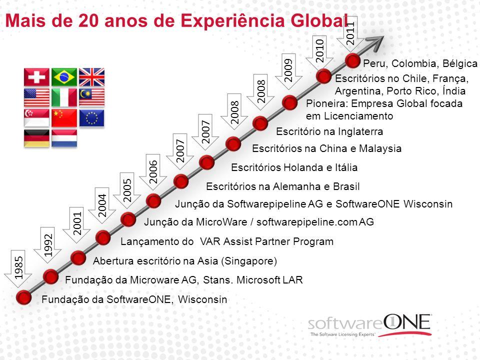 Mais de 20 anos de Experiência Global Fundação da SoftwareONE, Wisconsin Fundação da Microware AG, Stans. Microsoft LAR Junção da MicroWare / software