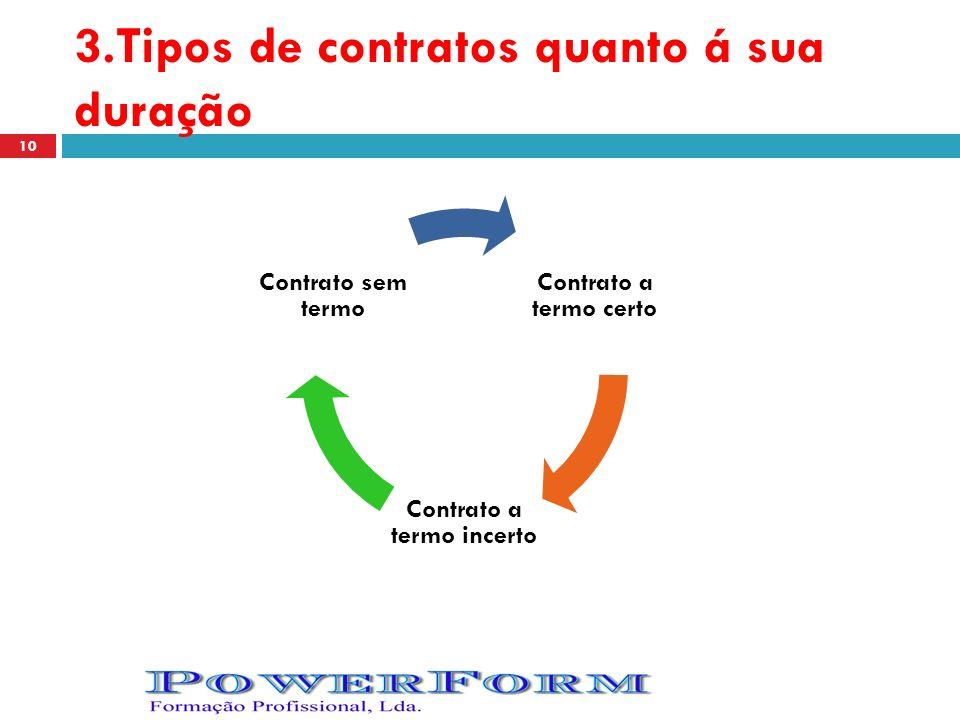 3.Tipos de contratos quanto á sua duração Contrato a termo certo Contrato a termo incerto Contrato sem termo 10