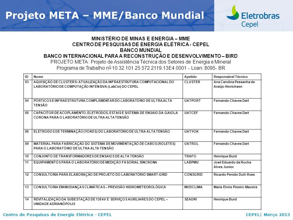 Centro de Pesquisas de Energia Elétrica - CEPELCEPEL| Março 2013 Projeto META – MME/Banco Mundial IDNomeApelidoResponsável Técnico 03 AQUISIÇÃO DE CLU