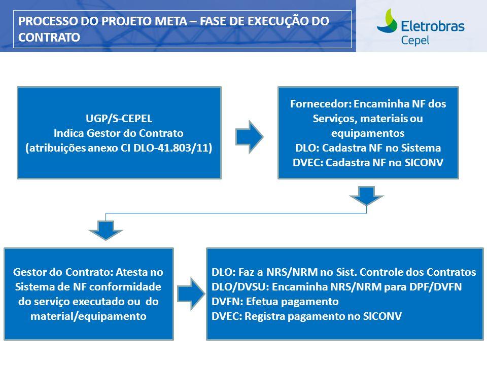 Centro de Pesquisas de Energia Elétrica - CEPELCEPEL| Março 2013 UGP/S-CEPEL Indica Gestor do Contrato (atribuições anexo CI DLO-41.803/11) Fornecedor: Encaminha NF dos Serviços, materiais ou equipamentos DLO: Cadastra NF no Sistema DVEC: Cadastra NF no SICONV Gestor do Contrato: Atesta no Sistema de NF conformidade do serviço executado ou do material/equipamento DLO: Faz a NRS/NRM no Sist.
