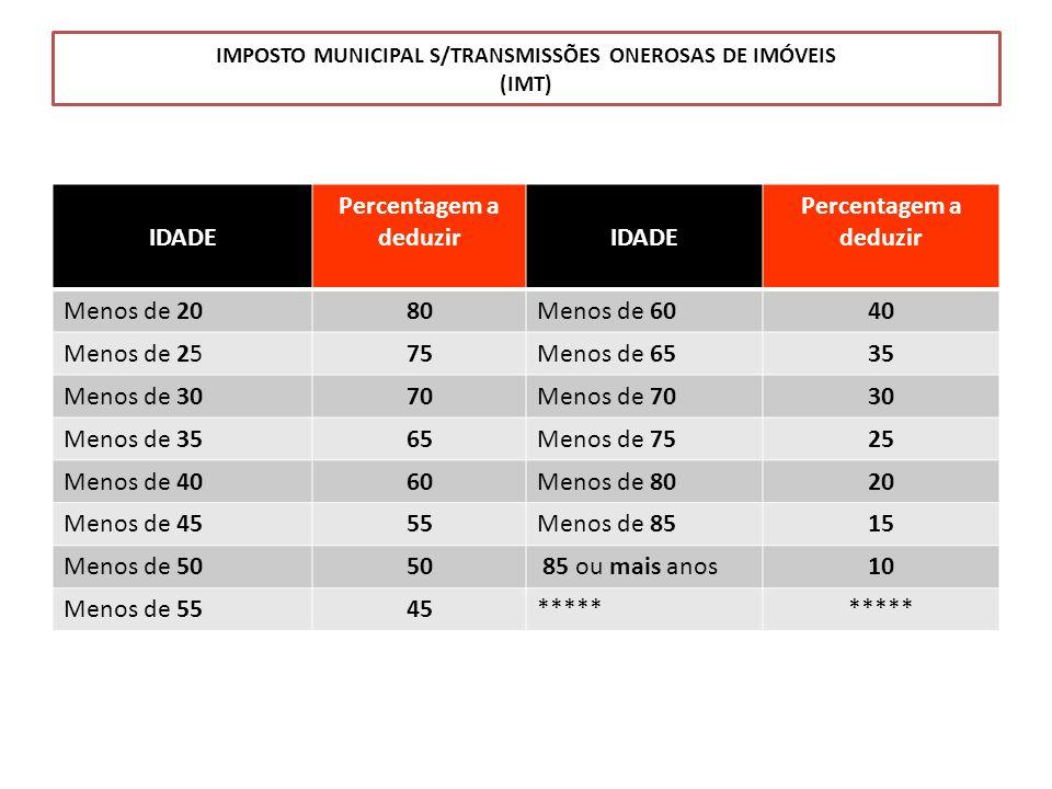 IMPOSTO MUNICIPAL S/TRANSMISSÕES ONEROSAS DE IMÓVEIS (IMT) IDADE Percentagem a deduzirIDADE Percentagem a deduzir Menos de 2080Menos de 6040 Menos de
