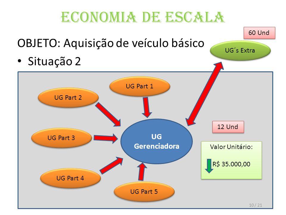 Economia de Escala OBJETO: Aquisição de veículo básico Situação 2 UG Gerenciadora UG Part 1 12 Und Valor Unitário: R$ 35.000,00 Valor Unitário: R$ 35.000,00 UG Part 2 UG Part 3 UG Part 4 UG Part 5 UG´s Extra 60 Und 10/ 21