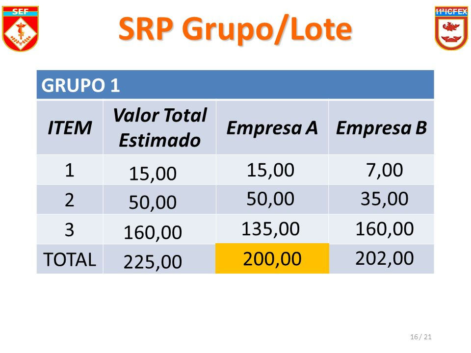 SRP Grupo/Lote GRUPO 1 ITEM Valor Total Estimado Empresa AEmpresa B 1 2 3 TOTAL 15,00 50,00 160,00 225,00 15,00 50,00 135,00 200,00 7,00 35,00 160,00