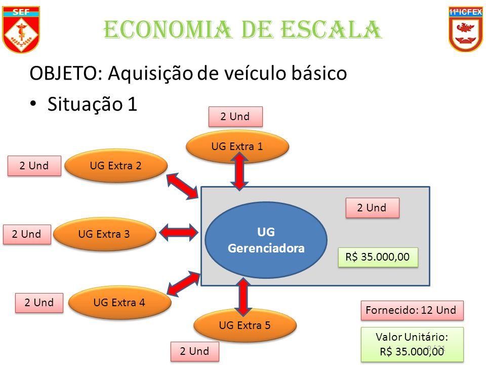 Economia de Escala OBJETO: Aquisição de veículo básico Situação 1 UG Gerenciadora 2 Und R$ 35.000,00 Fornecido: 12 Und Valor Unitário: R$ 35.000,00 Valor Unitário: R$ 35.000,00 UG Extra 1 2 Und UG Extra 2 2 Und UG Extra 3 2 Und UG Extra 4 2 Und UG Extra 5 2 Und 9/ 21