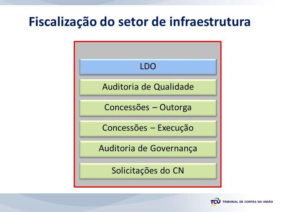 Fiscalização do setor de infraestrutura Auditoria de Qualidade Concessões – Outorga LDO Concessões – Execução Auditoria de Governança Solicitações do