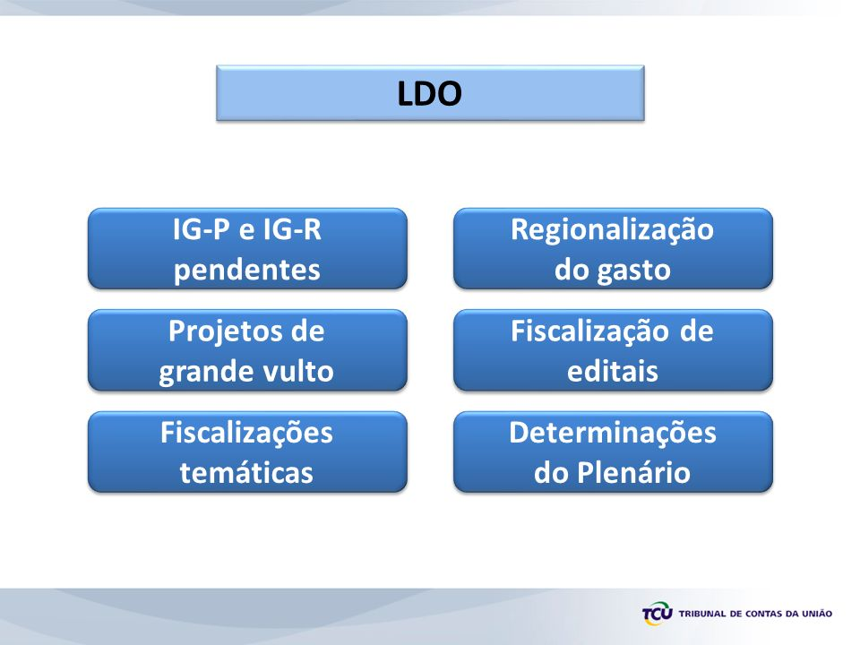 Projetos de grande vulto IG-P e IG-R pendentes Regionalização do gasto Fiscalização de editais Determinações do Plenário Fiscalizações temáticas LDO