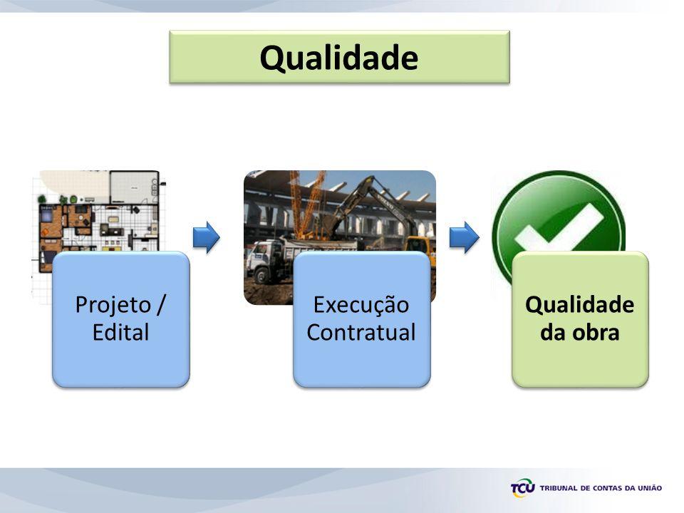 Qualidade Projeto / Edital Execução Contratual Qualidade da obra