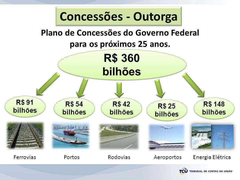 Plano de Concessões do Governo Federal para os próximos 25 anos. Concessões - Outorga R$ 360 bilhões R$ 360 bilhões R$ 91 bilhões FerroviasRodovias R$