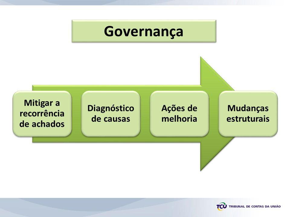 Governança Mitigar a recorrência de achados Diagnóstico de causas Ações de melhoria Mudanças estruturais