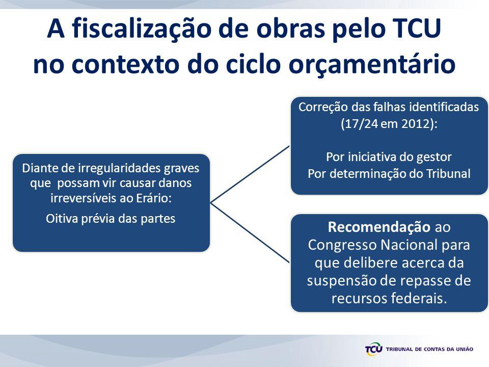A fiscalização de obras pelo TCU no contexto do ciclo orçamentário Diante de irregularidades graves que possam vir causar danos irreversíveis ao Erári