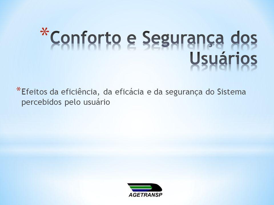 * Efeitos da eficiência, da eficácia e da segurança do Sistema percebidos pelo usuário