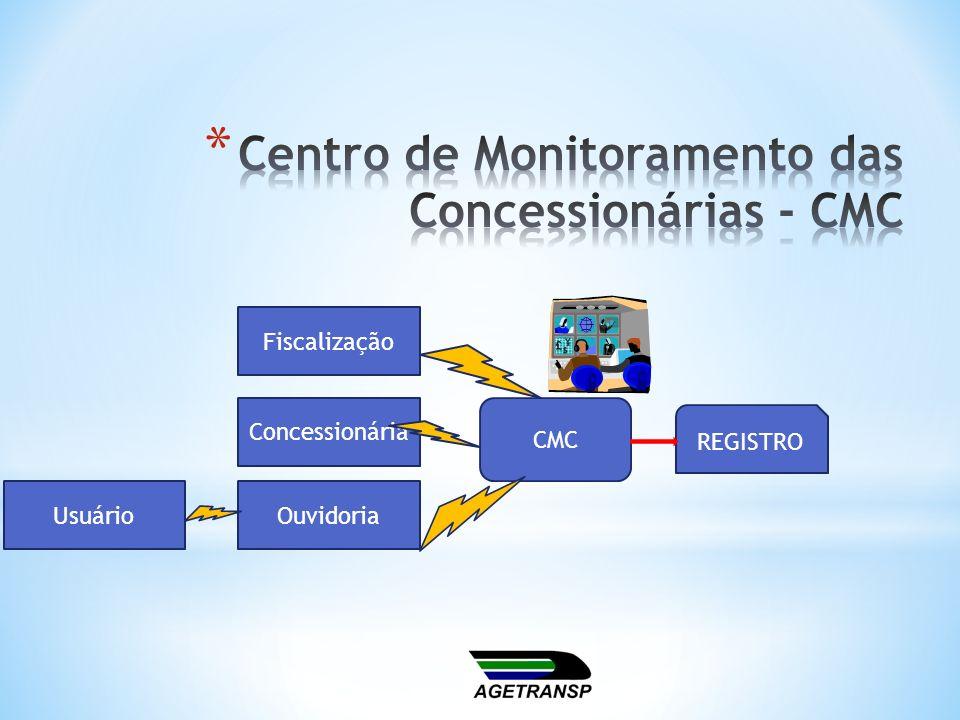 Concessionária Usuário Fiscalização Ouvidoria CMC REGISTRO