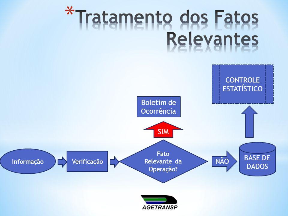 Informação Boletim de Ocorrência BASE DE DADOS Fato Relevante da Operação? Verificação SIM NÃO CONTROLE ESTATÍSTICO