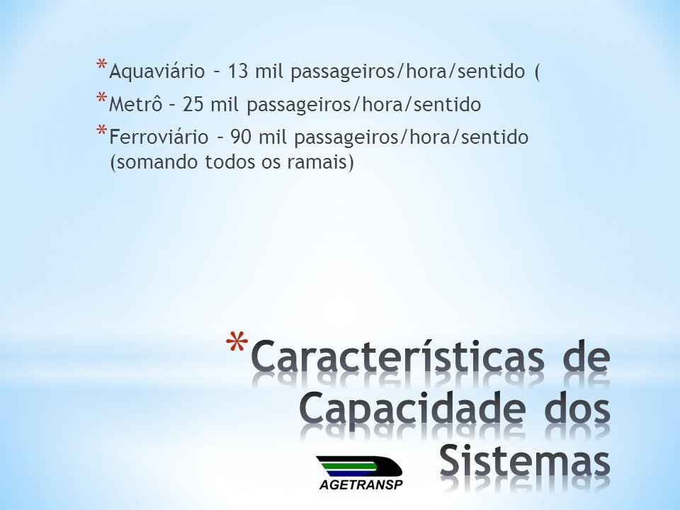 * Aquaviário – 13 mil passageiros/hora/sentido ( * Metrô – 25 mil passageiros/hora/sentido * Ferroviário – 90 mil passageiros/hora/sentido (somando to