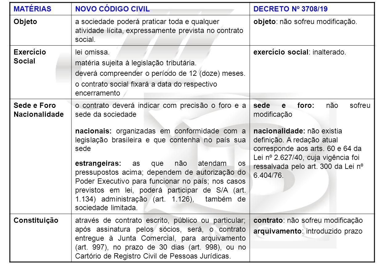 MATÉRIASNOVO CÓDIGO CIVILDECRETO Nº 3708/19 Objetoa sociedade poderá praticar toda e qualquer atividade lícita, expressamente prevista no contrato social.