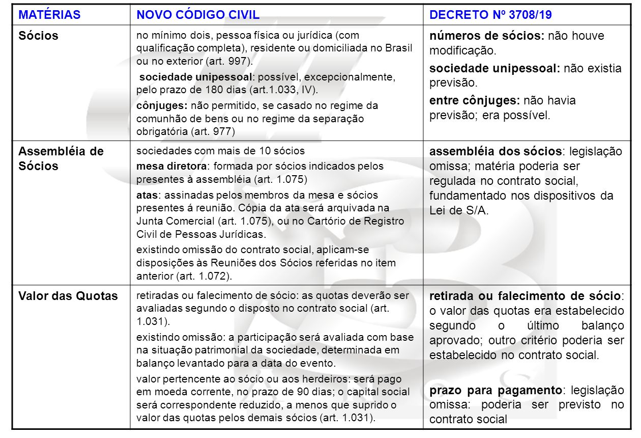 MATÉRIASNOVO CÓDIGO CIVILDECRETO Nº 3708/19 Sócios no mínimo dois, pessoa física ou jurídica (com qualificação completa), residente ou domiciliada no Brasil ou no exterior (art.