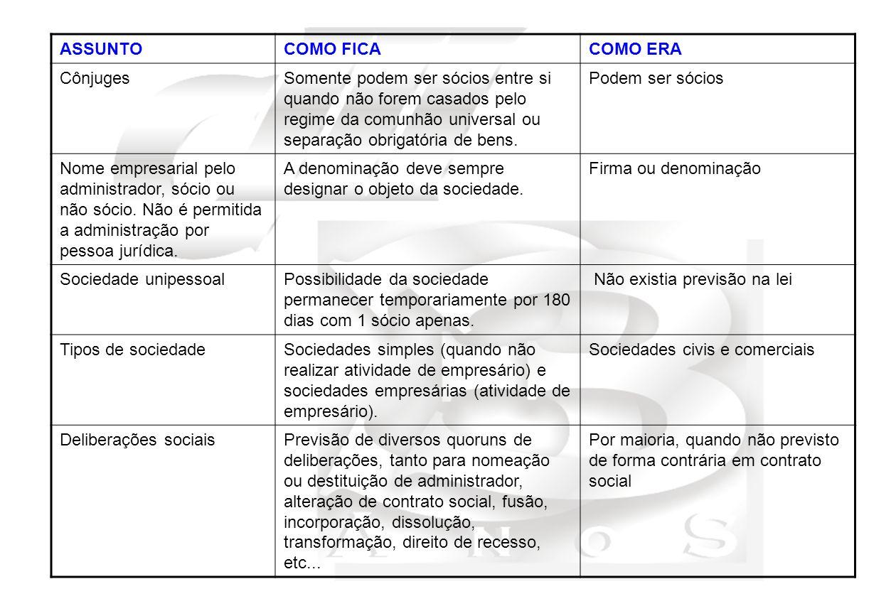 ASSUNTOCOMO FICACOMO ERA Assembléias/Reuniões de Sócios Previsão de realização de assembléia para sociedades limitadas com mais de 10 sócios, e Reuniões de sócios para sociedades limitadas com menos de 10 sócios.