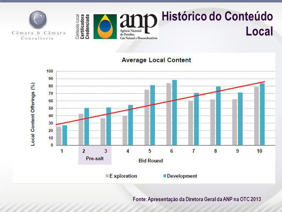 Histórico do Conteúdo Local Fonte: Apresentação da Diretora Geral da ANP na OTC 2013