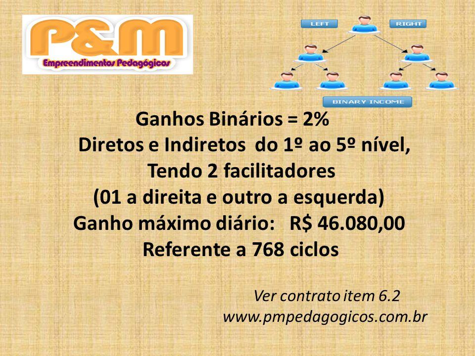 ROYALTIES 1%, 2% OU 3% De acordo com cotas do faturamento líquido da empresa Ver contrato item 7.1 www.pmpedagogicos.com.br