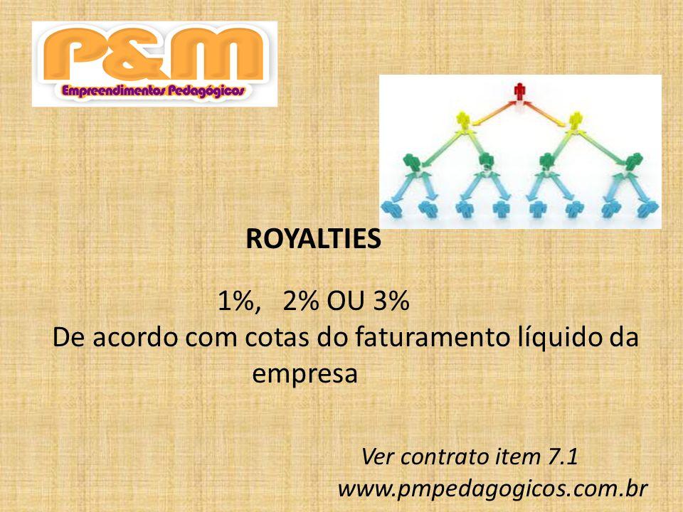 GANHOS INDIRETOS Rateio de 1%, 2% ou 3% (conforme sua cota) do faturamento líquido da empresa do 1º ao 5º nível Ver contrato Item 8.1.2.1 www.pmpedagogicos.com.br