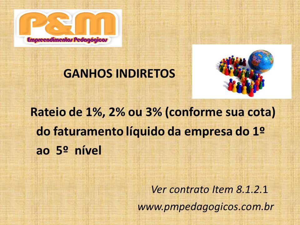 Ver contrato item 8.1.2.3 Todo facilitador que efetua suas compras mensalmente www.pmpedagogicos.com.br Mas...O que é P&M Ativo?