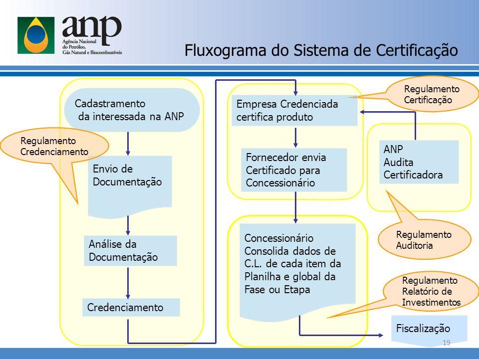Regulamento Certificação Análise da Documentação Credenciamento Empresa Credenciada certifica produto Fornecedor envia Certificado para Concessionário