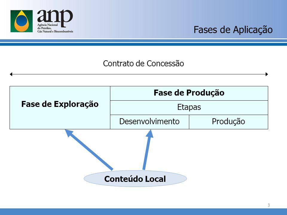 Fases de Aplicação Conteúdo Local Fase de Exploração Fase de Produção Etapas Desenvolvimento Contrato de Concessão Produção 3